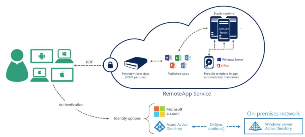 Azure RemoteApp, the Good and the Bad.
